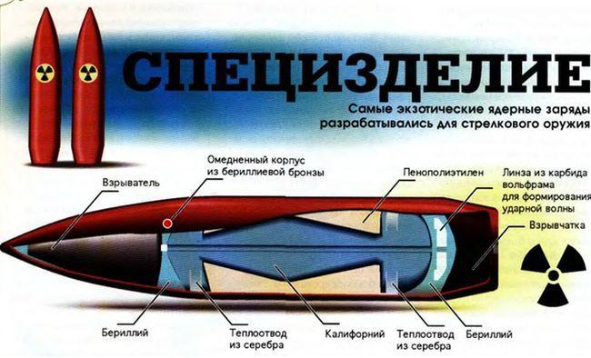 Атомные пули