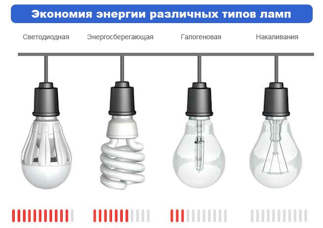 Сравнение потребления ламп